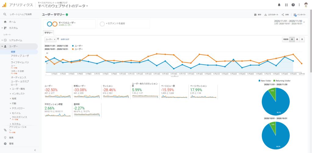 図2 10月と11月のブログ来客数比較(橙:10月、青:11月)