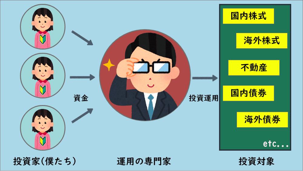 図1:投資信託の仕組み